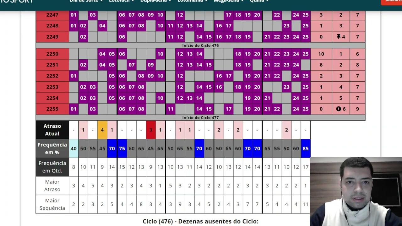 Lotofacil 2256 dicas e analises – Direto de Gramado RS